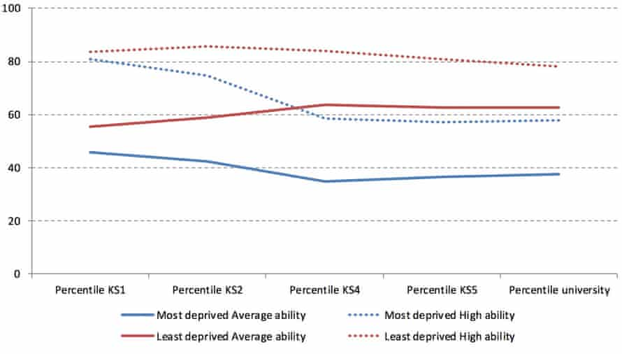 Trajectories by initial achievement (defined by key stage 1 writing ability) for the most and least deprived pupils. Taken from research by the Centre for Analysis of Youth Transitions carried out for the Social Mobility and Child Poverty Commission.