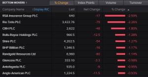Commodity stocks fall