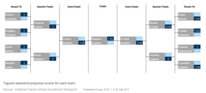 Goldman Sachs revised its prediction on 9 July to predict a Belgian win.