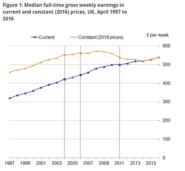 Gross weekly earnings