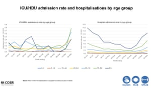 ICU admissions for Covid-19 by admission rate and hospitalisations by age group.