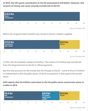 UK contributions to EU