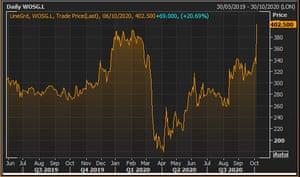 Watches of Switzerland's share price