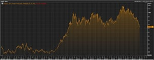 The US dollar against a basket of currencies over the last five years
