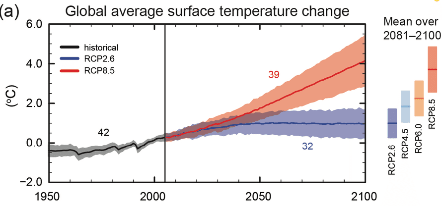 Global average surface temperature projections.