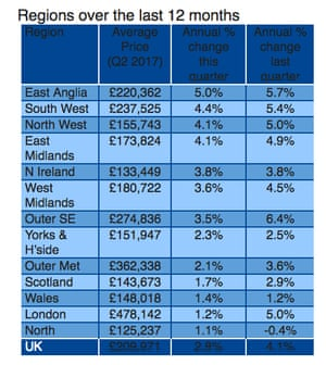 Nationwide house price figures