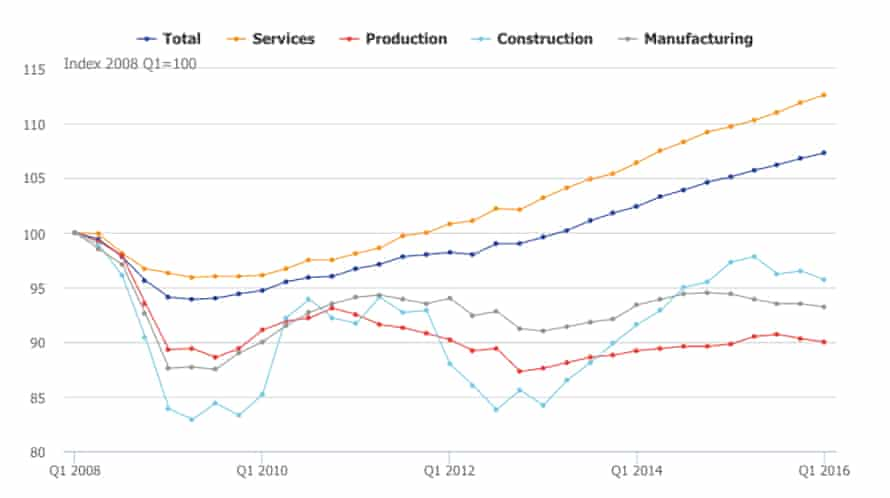 Office for National Statistics construction outlook chart