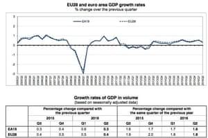 European GDP