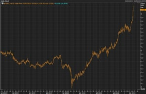 Copper futures prices have soared in recent days far beyond pre-pandemic levels.