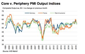 Core vs periphery