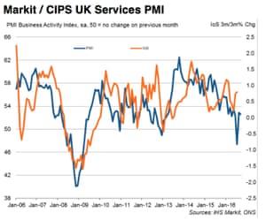 UK services PMI