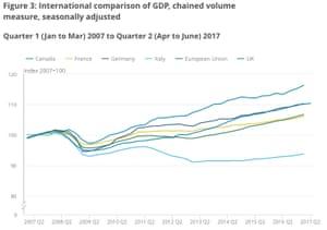 Advanced economy growth rigures