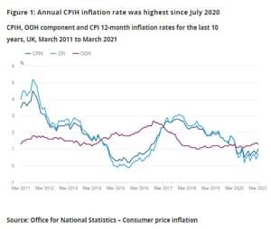Inflazione nel Regno Unito