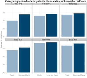 Figure 2 - Average Victory Margin - Home and Away vs Finals