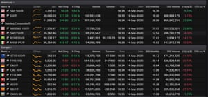 The US and European stock markets, September 14 2020