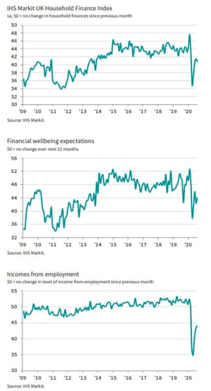 UK survey of household finances