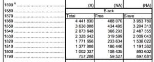 Historic census records