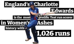 Picture of Charlotte Edwards batting, with information: 'England's Charlotte Edwards is the most prolific Test run scorer in Women's Ashes history with 1,026 runs'