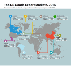 America's top export markets