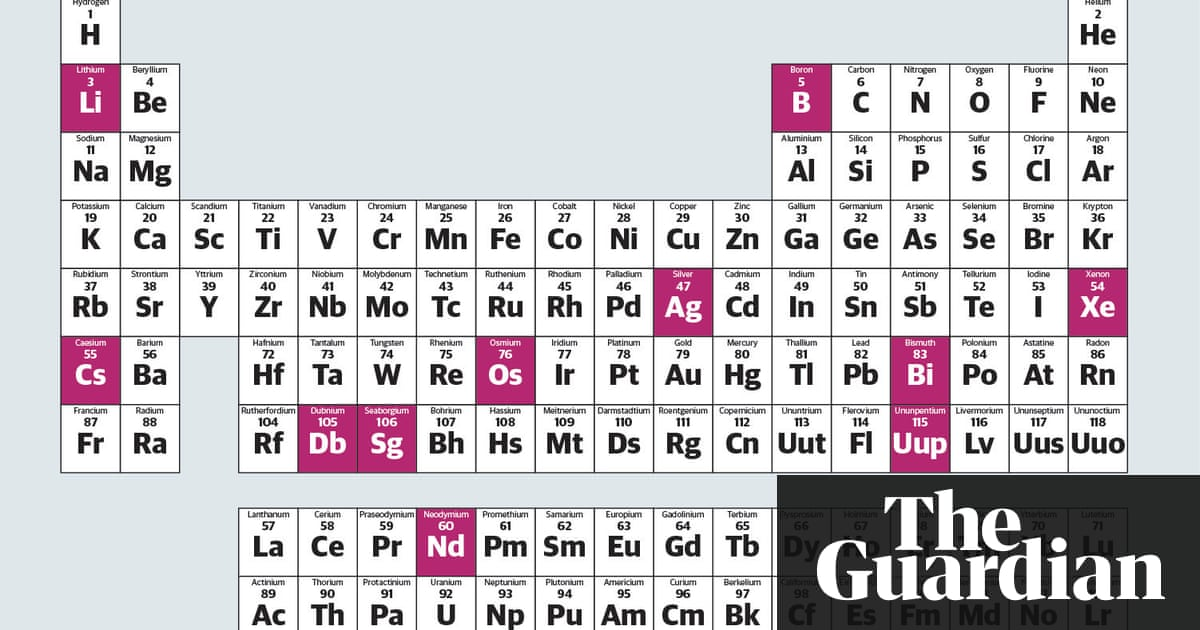 Mastering the periodic table activity 12 answers 100 images how mastering the periodic table activity 12 answers periodic table mystery carolina com urtaz Images