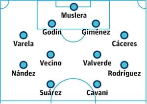 Uruguay probable starting XI