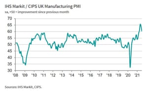 A graphs showing that factory output growth slowed in July, but remained historically strong.