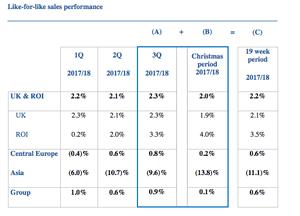 Tesco's sales figures