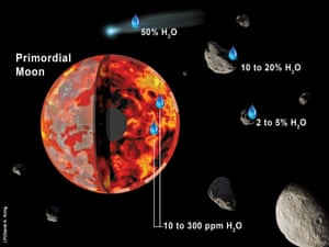 The moon may have obtained water when it was still partially molten (red to orange regions) and its primordial crust (grey to white regions on surface) was forming.