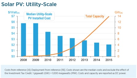 Utility-scale solar cost and cumulative installed capacity in the USA.