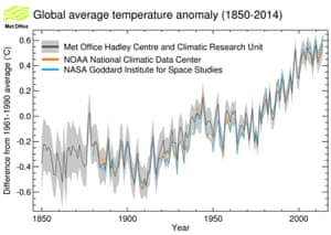 Chart showing average global temperatures from 1850 to 2015 according to three major datasets