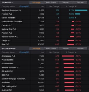 FTSE 100 top and bottom shares