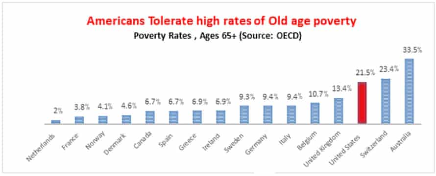 Rates of old age poverty in the world