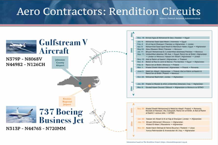 rendition story graphics Aero contractors