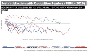 How Corbyn's ratings compare with other opposition leaders at same point in their leadership.