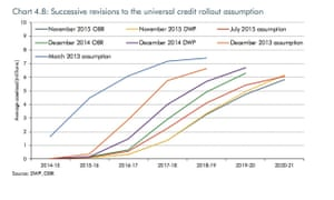 Delays in universal credit rollout