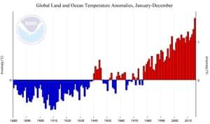 Global land and ocean temperature anomalies, January-December.
