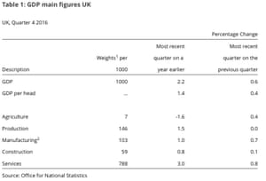 UK GDP Q4 2016., the details
