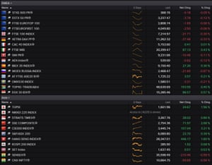 European and Asia-Pacific stock markets