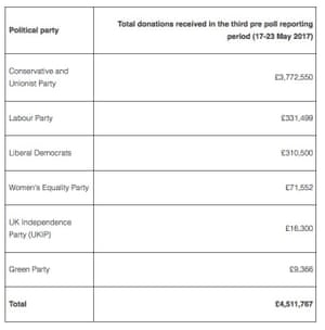 Political donations in the week from 17 to 23 May.