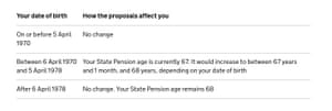 How pension age increase affects people.