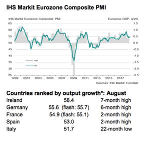 Eurozone servi
