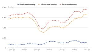 New housing output. Chained volume measure, seasonally adjusted.