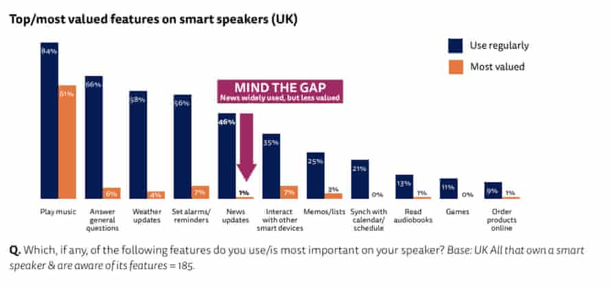 Chart of the most valued features of smart speakers according to a Reuters report.
