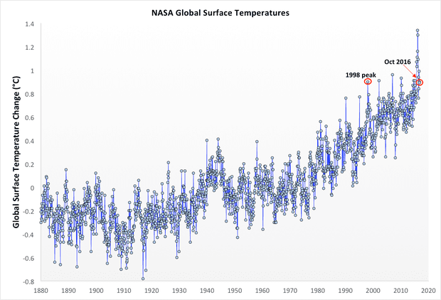 monthly temps