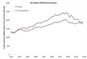 US Energy Information Administration data on carbon pollution from the transportation and power sectors since 1973 (2017 estimated from the first 9 months of data)