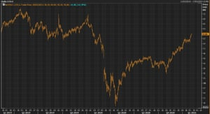 Brent crude oil futures prices briefly broke the $60 per barell on Monday, the highest level since January 2020.