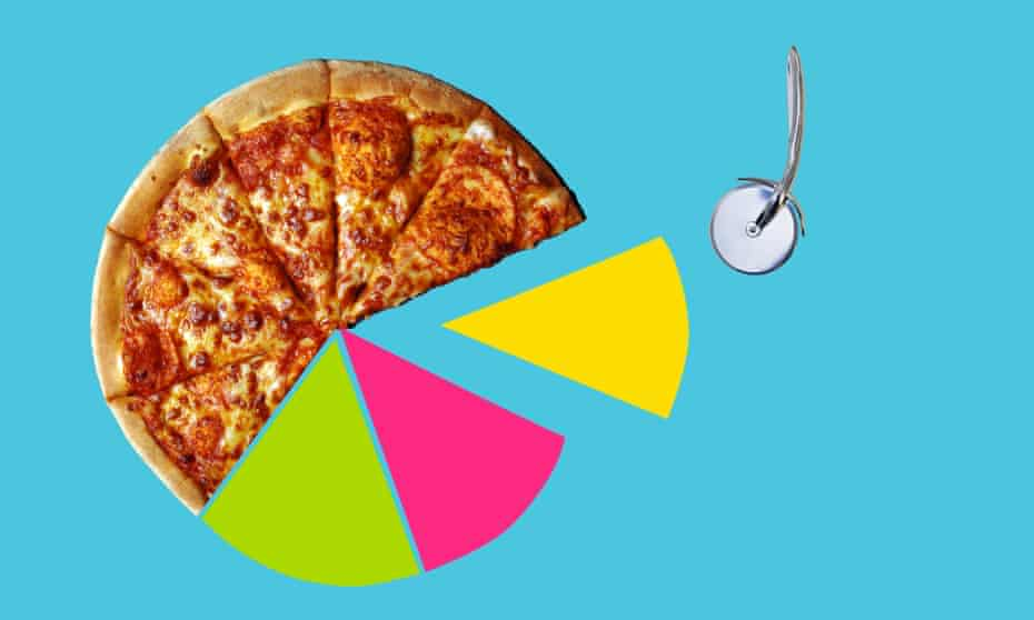 Pizza pie with some slices coloured like a pie chart