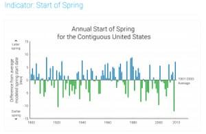 Indicator: Start of Spring.
