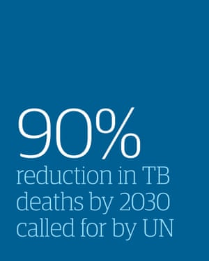 The Un wants a 90% cut in TB deaths by 2030