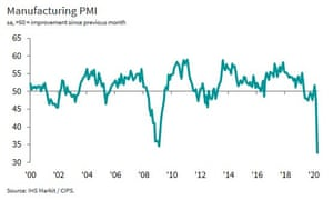 Manufacturing output fell to its lowest on record in April, according to IHS Markit.